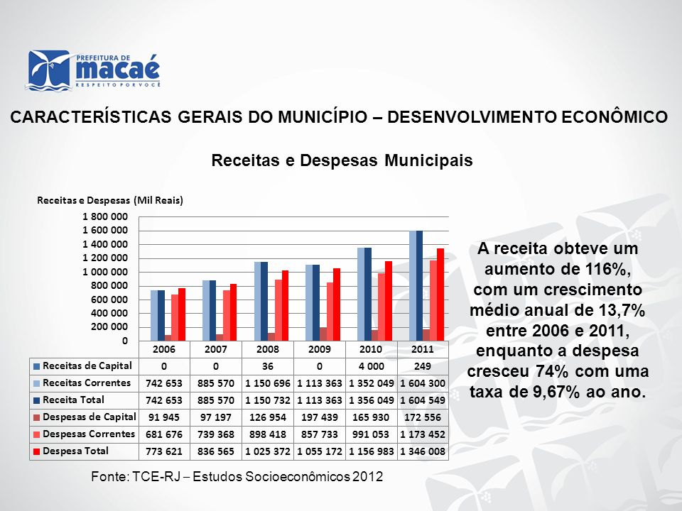 Fonte: TCE-RJ – Estudos Socioeconômicos 2012