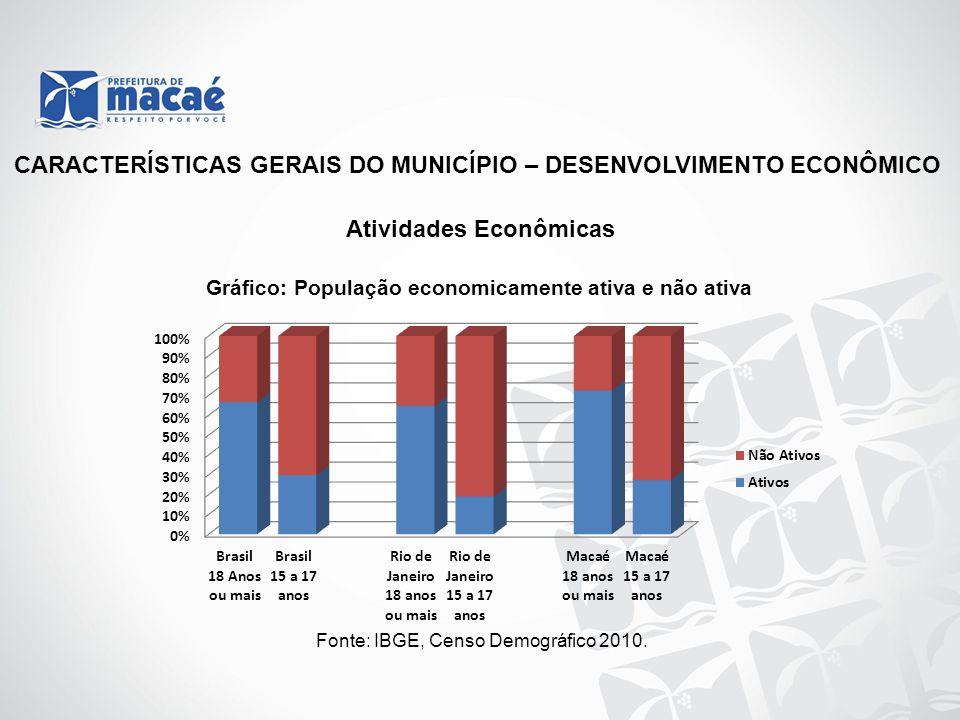 CARACTERÍSTICAS GERAIS DO MUNICÍPIO – DESENVOLVIMENTO ECONÔMICO