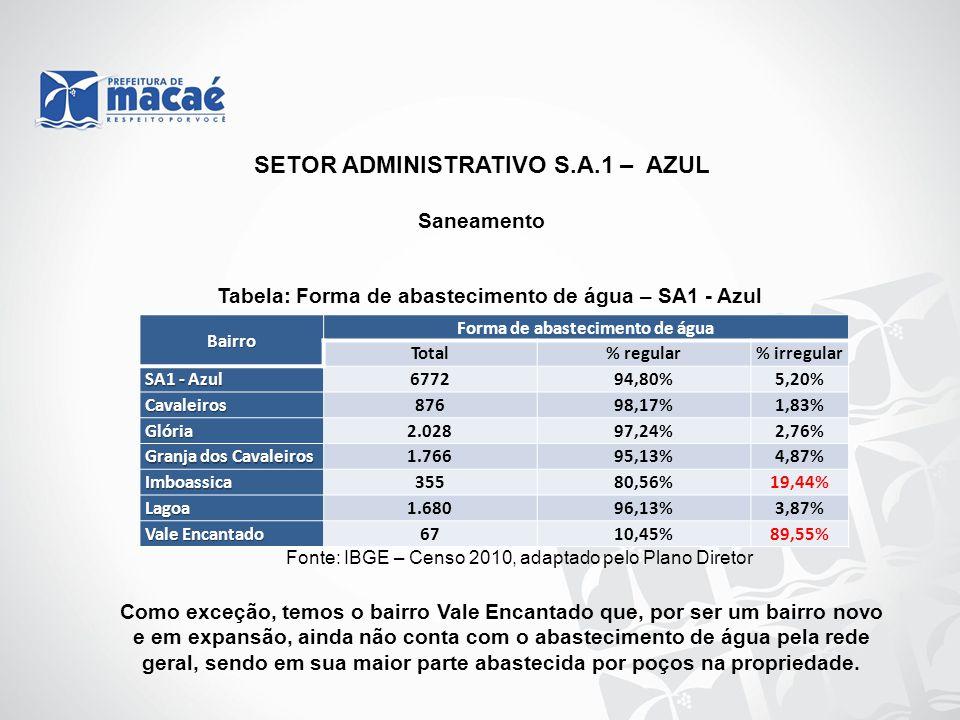 SETOR ADMINISTRATIVO S.A.1 – AZUL Forma de abastecimento de água