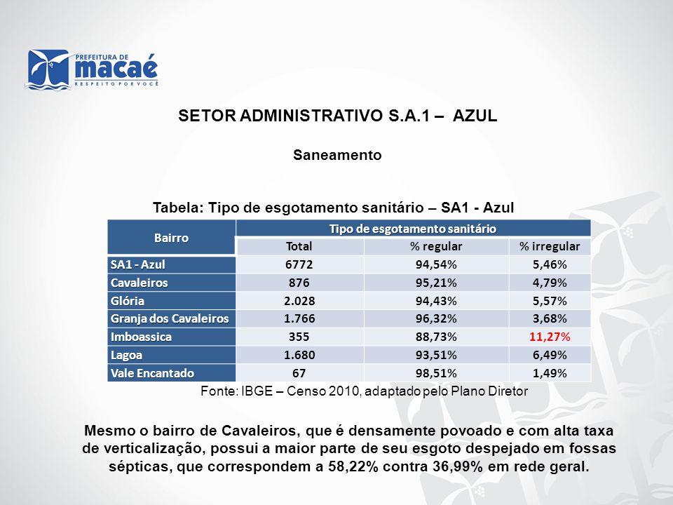 SETOR ADMINISTRATIVO S.A.1 – AZUL Tipo de esgotamento sanitário