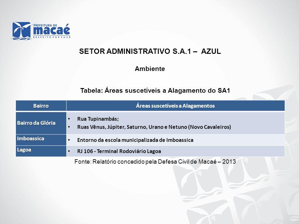SETOR ADMINISTRATIVO S.A.1 – AZUL