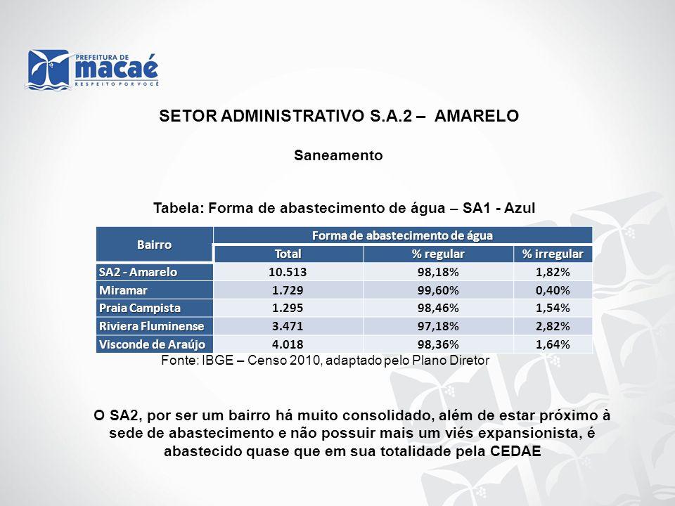 SETOR ADMINISTRATIVO S.A.2 – AMARELO Forma de abastecimento de água