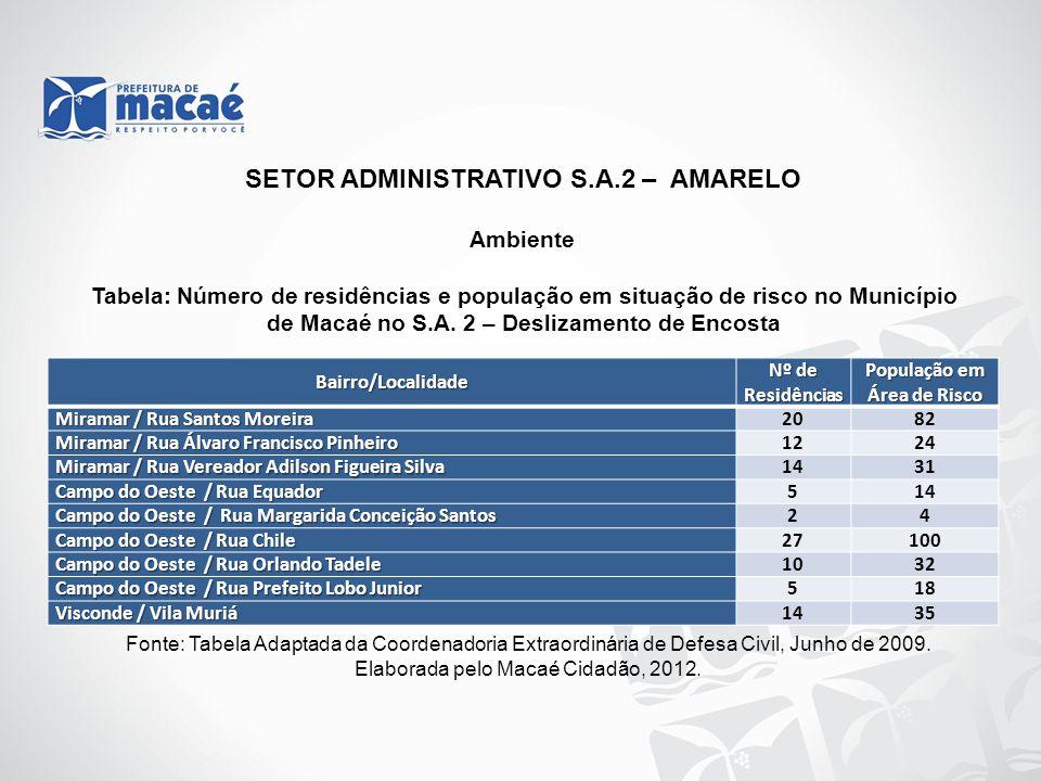 SETOR ADMINISTRATIVO S.A.2 – AMARELO População em Área de Risco