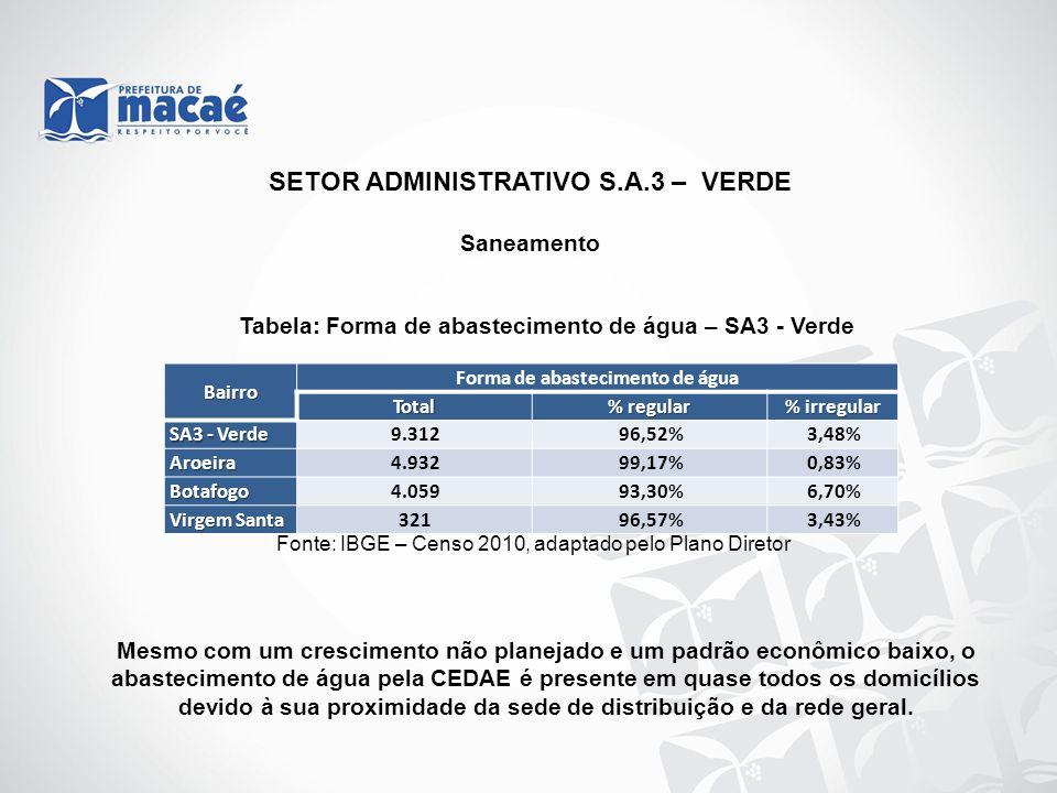 SETOR ADMINISTRATIVO S.A.3 – VERDE Forma de abastecimento de água