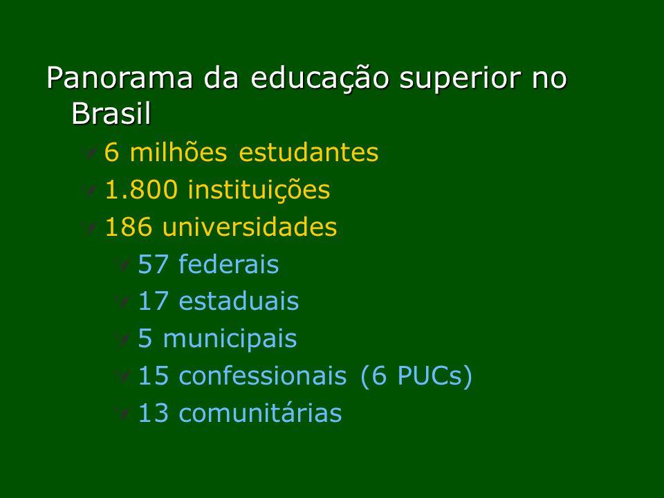 Panorama da educação superior no Brasil