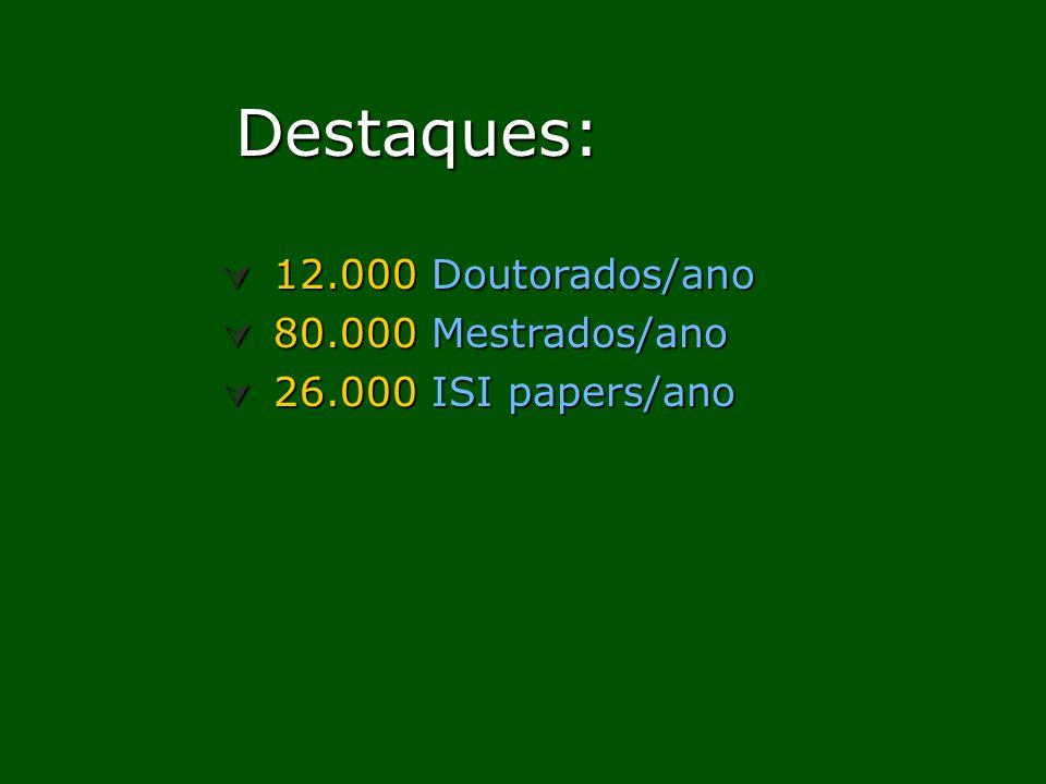 Destaques: 12.000 Doutorados/ano 80.000 Mestrados/ano