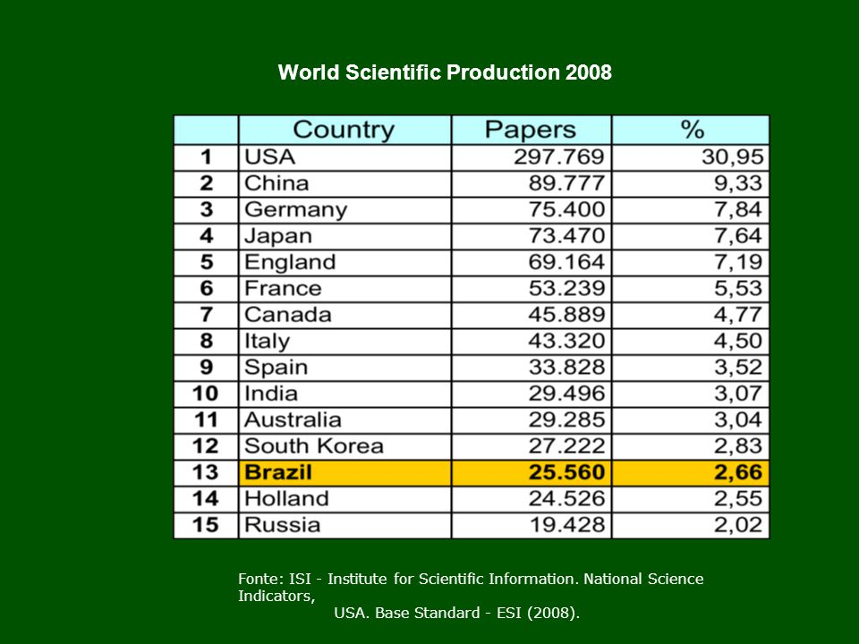World Scientific Production 2008
