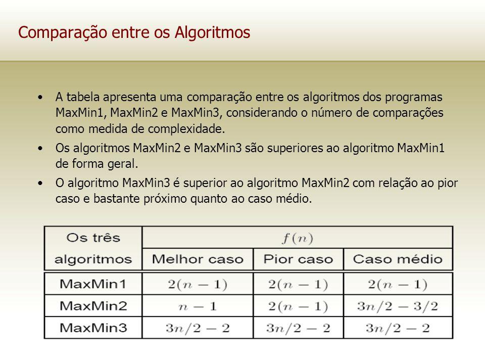 Comparação entre os Algoritmos