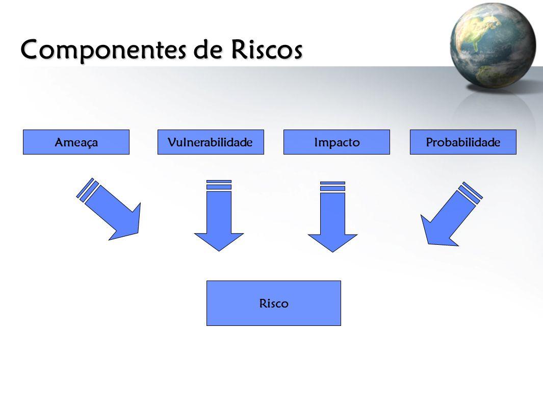 Componentes de Riscos Ameaça Vulnerabilidade Impacto Probabilidade