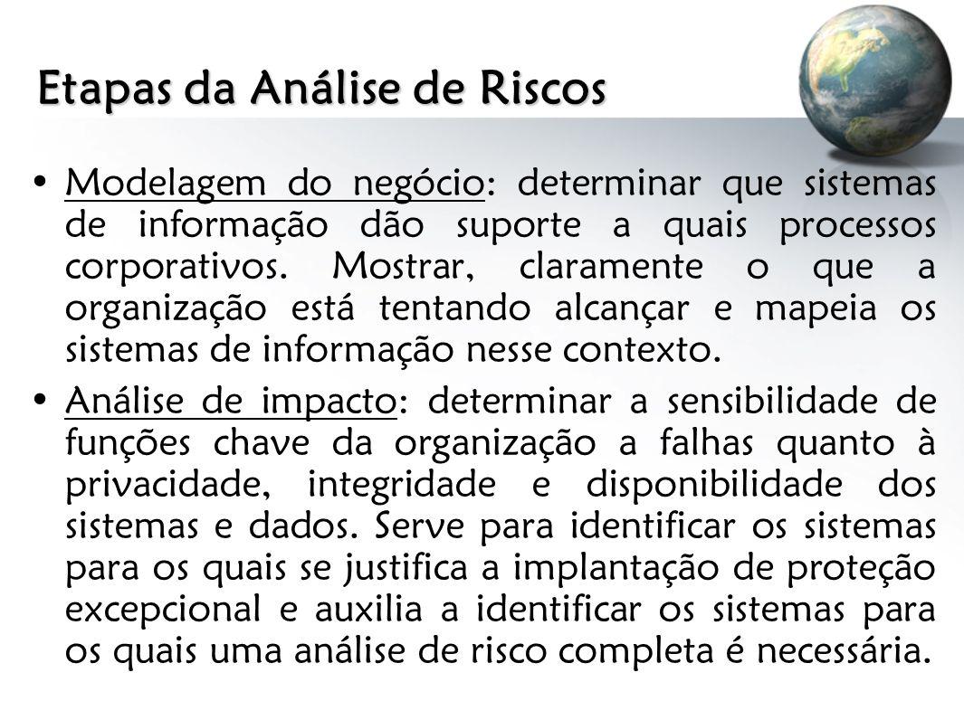 Etapas da Análise de Riscos