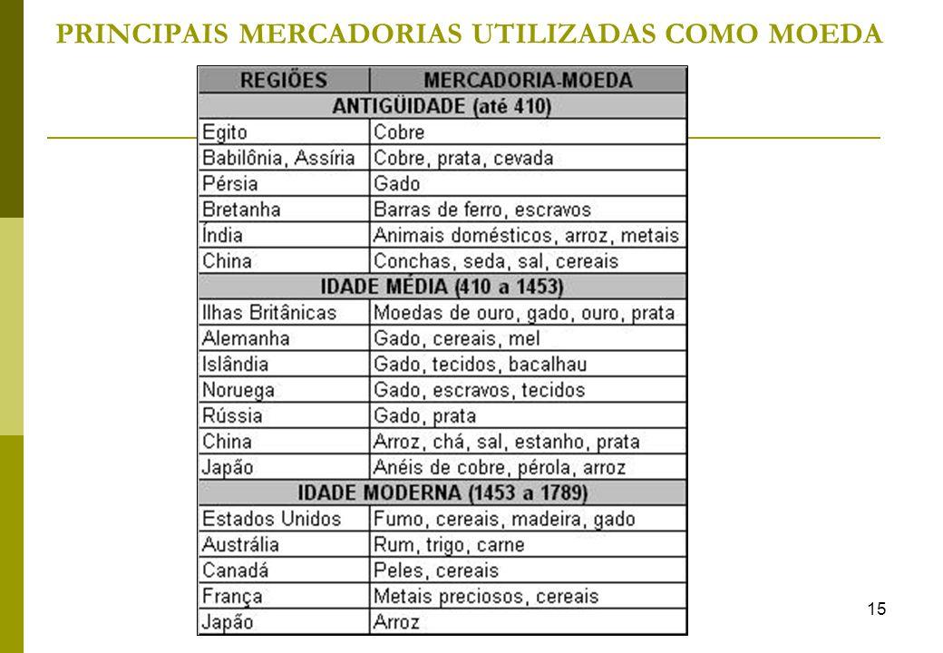 PRINCIPAIS MERCADORIAS UTILIZADAS COMO MOEDA