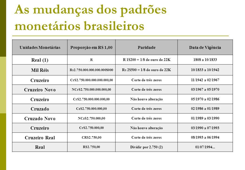 As mudanças dos padrões monetários brasileiros