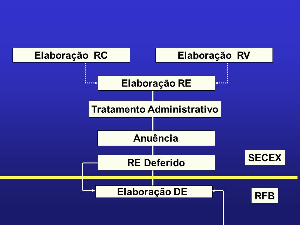 Tratamento Administrativo