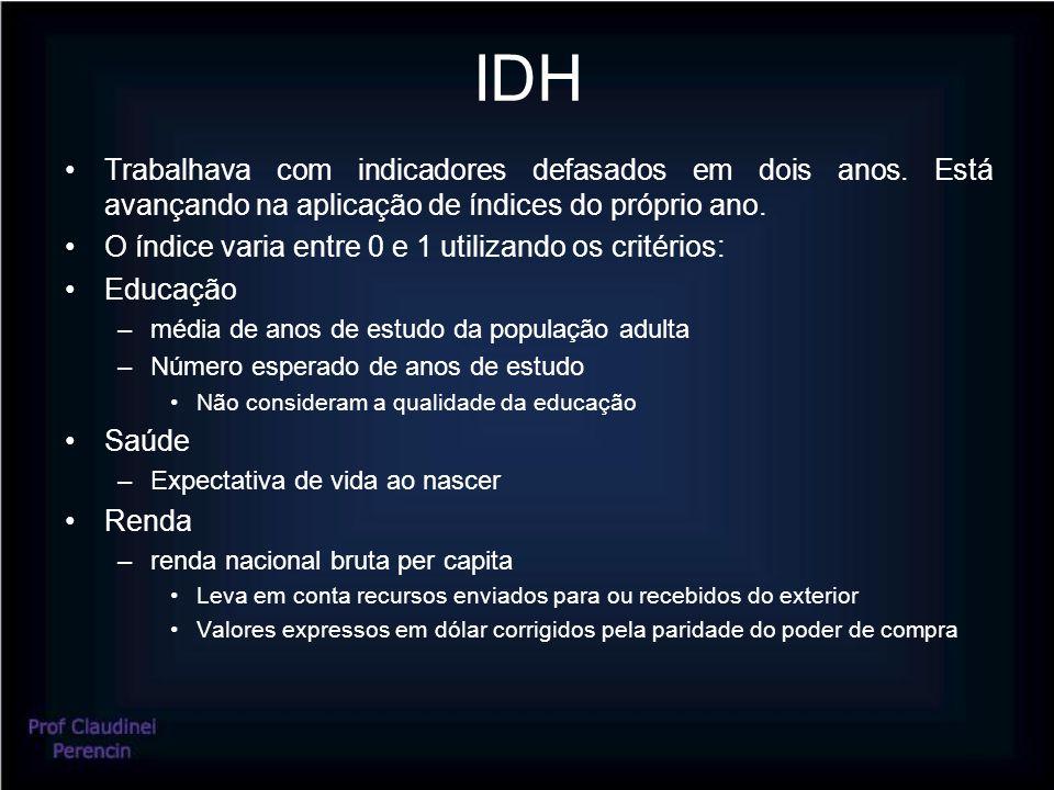 IDH Trabalhava com indicadores defasados em dois anos. Está avançando na aplicação de índices do próprio ano.