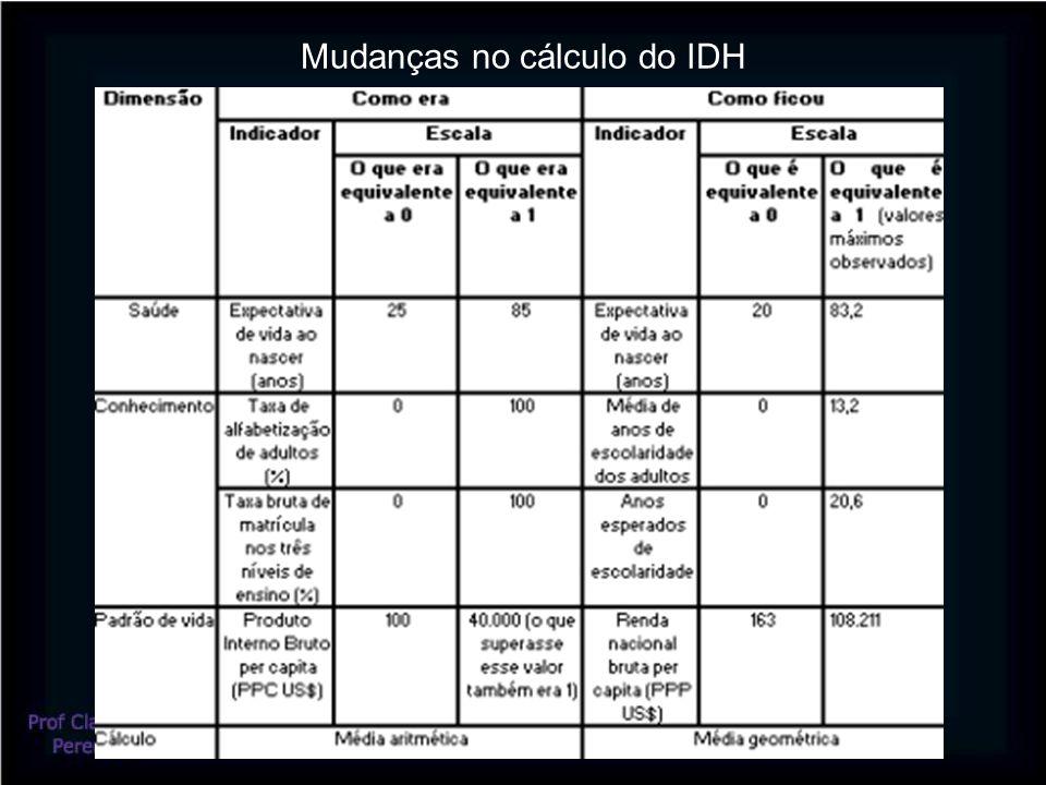 Mudanças no cálculo do IDH