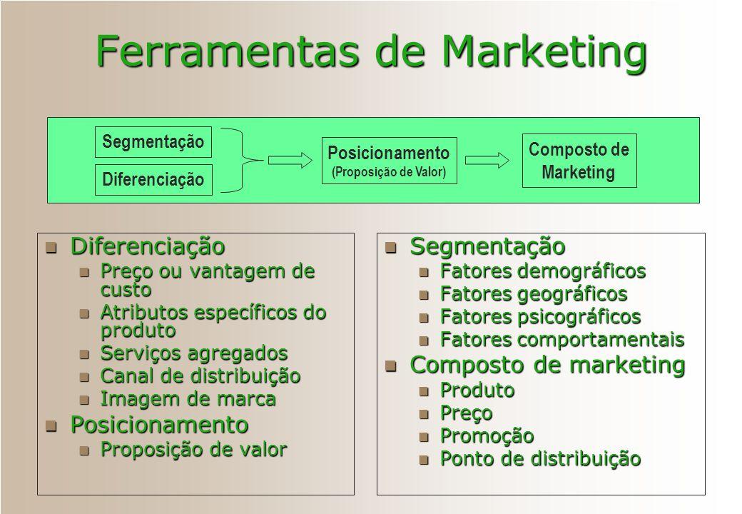 Ferramentas de Marketing