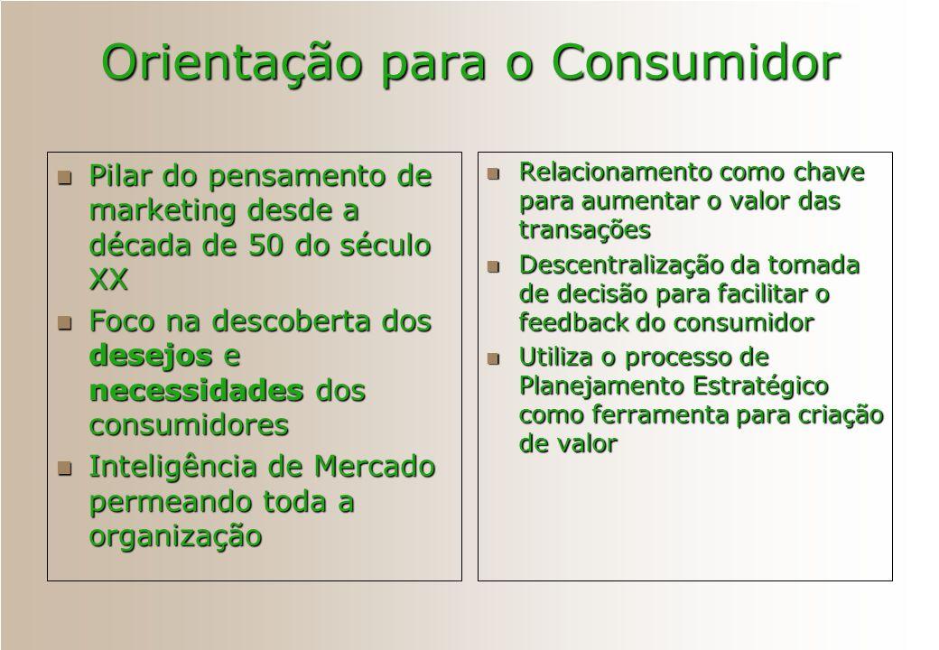 Orientação para o Consumidor