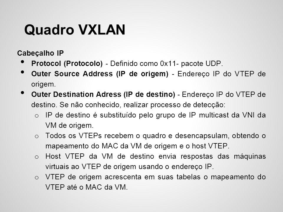 Quadro VXLAN Cabeçalho IP