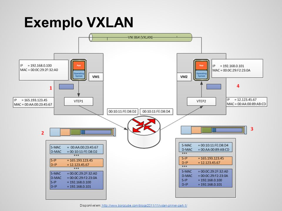 Exemplo VXLAN Disponível em: http://www.borgcube.com/blogs/2011/11/vxlan-primer-part-1/