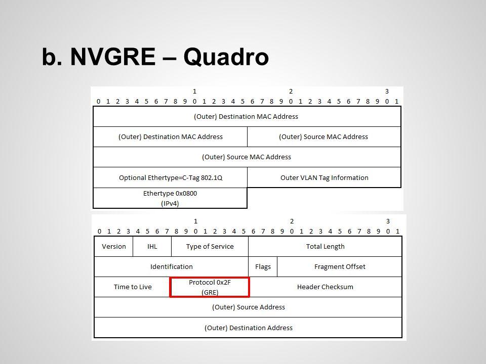 b. NVGRE – Quadro