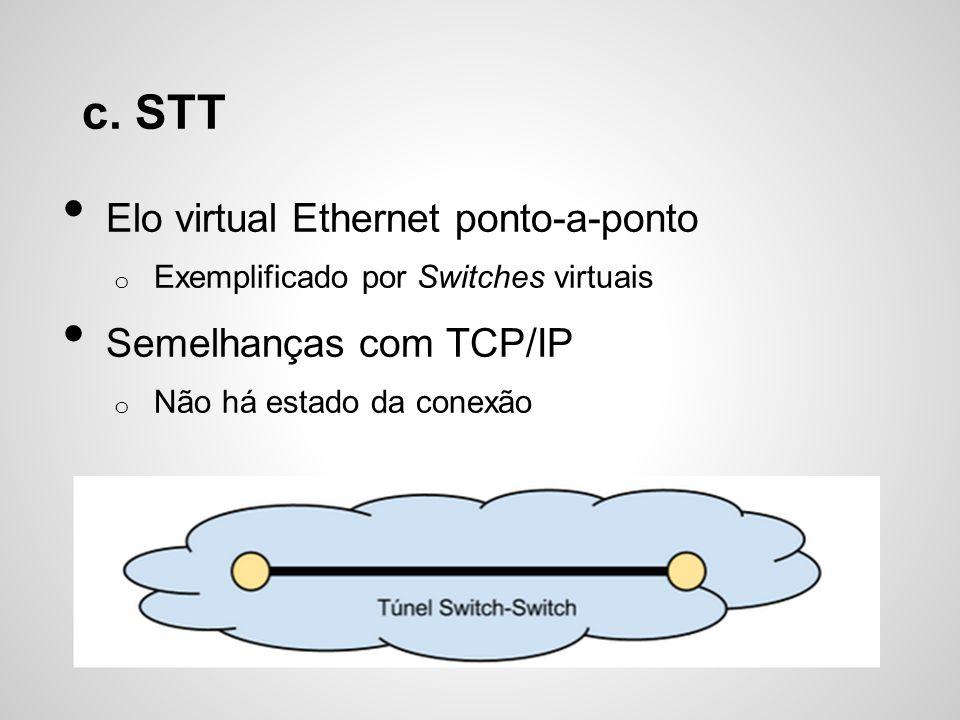 c. STT Elo virtual Ethernet ponto-a-ponto Semelhanças com TCP/IP
