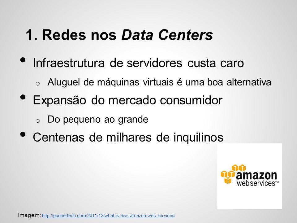 1. Redes nos Data Centers Infraestrutura de servidores custa caro