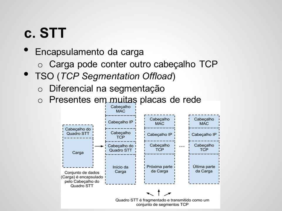 c. STT Encapsulamento da carga Carga pode conter outro cabeçalho TCP