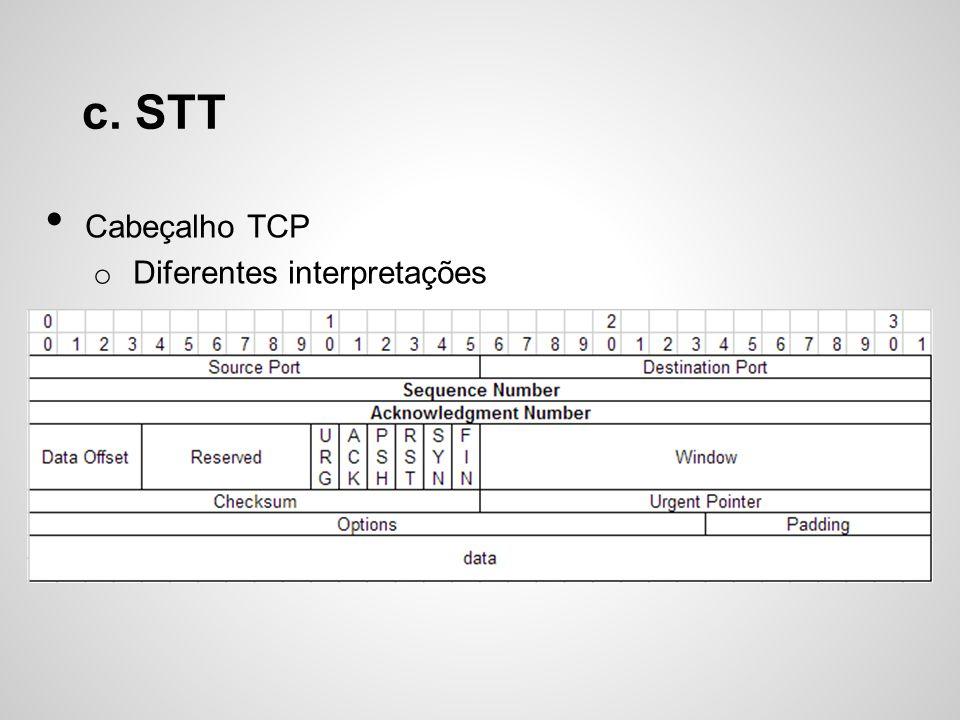 c. STT Cabeçalho TCP Diferentes interpretações