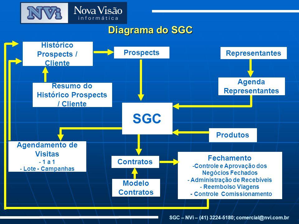 SGC Diagrama do SGC Histórico Prospects / Cliente Prospects