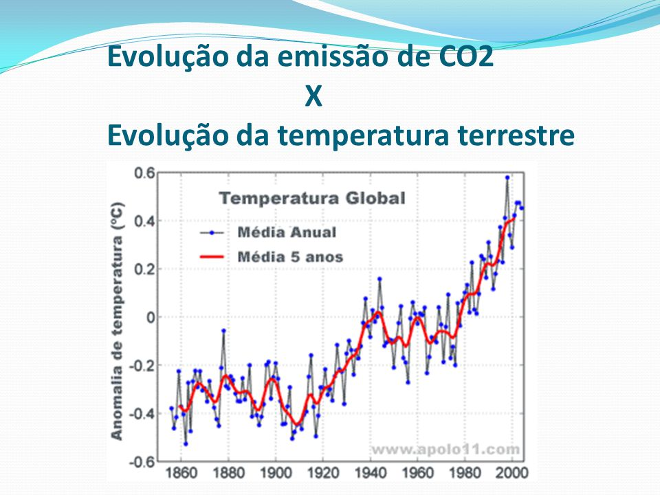 Evolução da emissão de CO2 X Evolução da temperatura terrestre