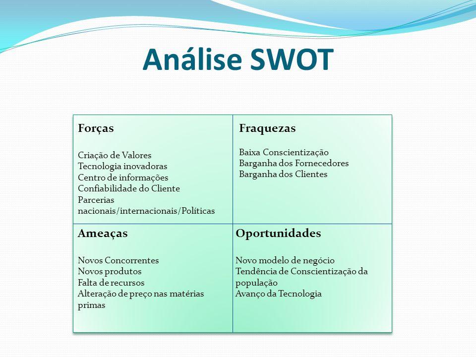Análise SWOT Forças Fraquezas Ameaças Oportunidades Criação de Valores