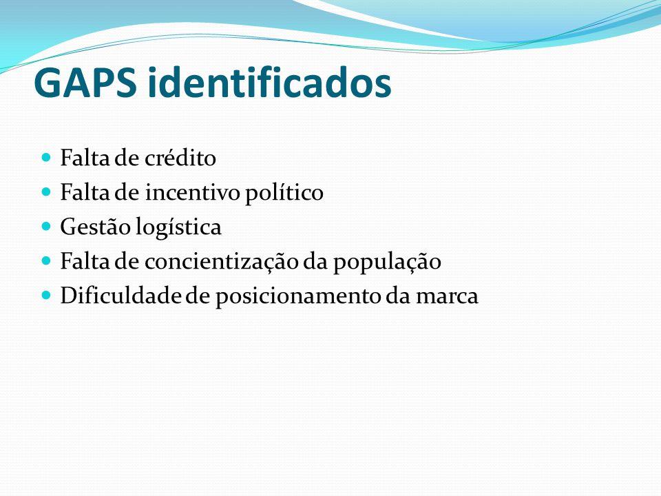 GAPS identificados Falta de crédito Falta de incentivo político