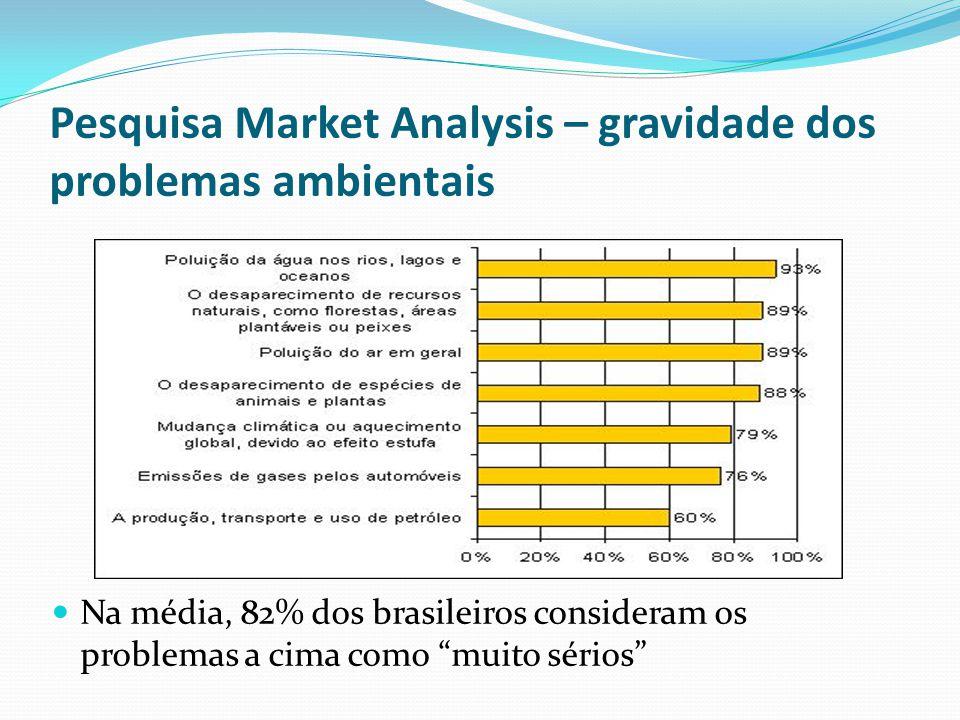 Pesquisa Market Analysis – gravidade dos problemas ambientais