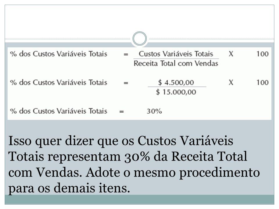 Isso quer dizer que os Custos Variáveis Totais representam 30% da Receita Total com Vendas.