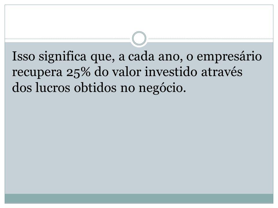 Isso significa que, a cada ano, o empresário recupera 25% do valor investido através dos lucros obtidos no negócio.