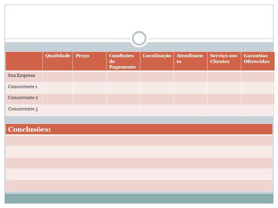 Conclusões: Qualidade Preço Condições de Pagamento Localização