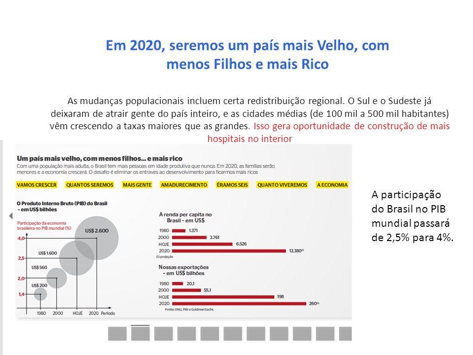 Em 2020, seremos um país mais Velho, com menos Filhos e mais Rico