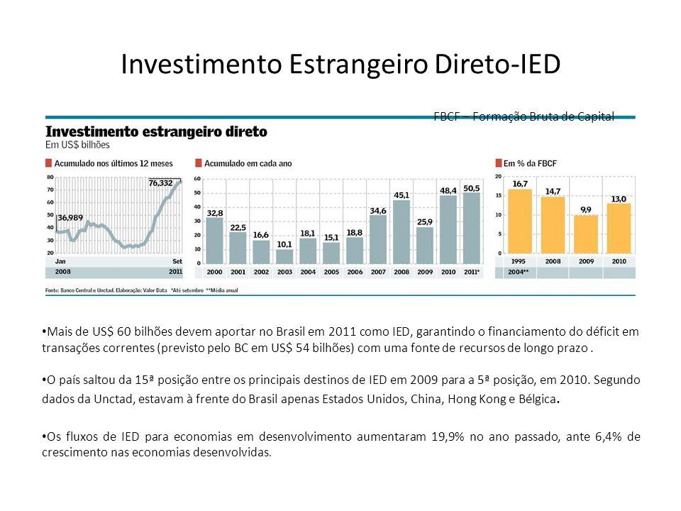 Investimento Estrangeiro Direto-IED