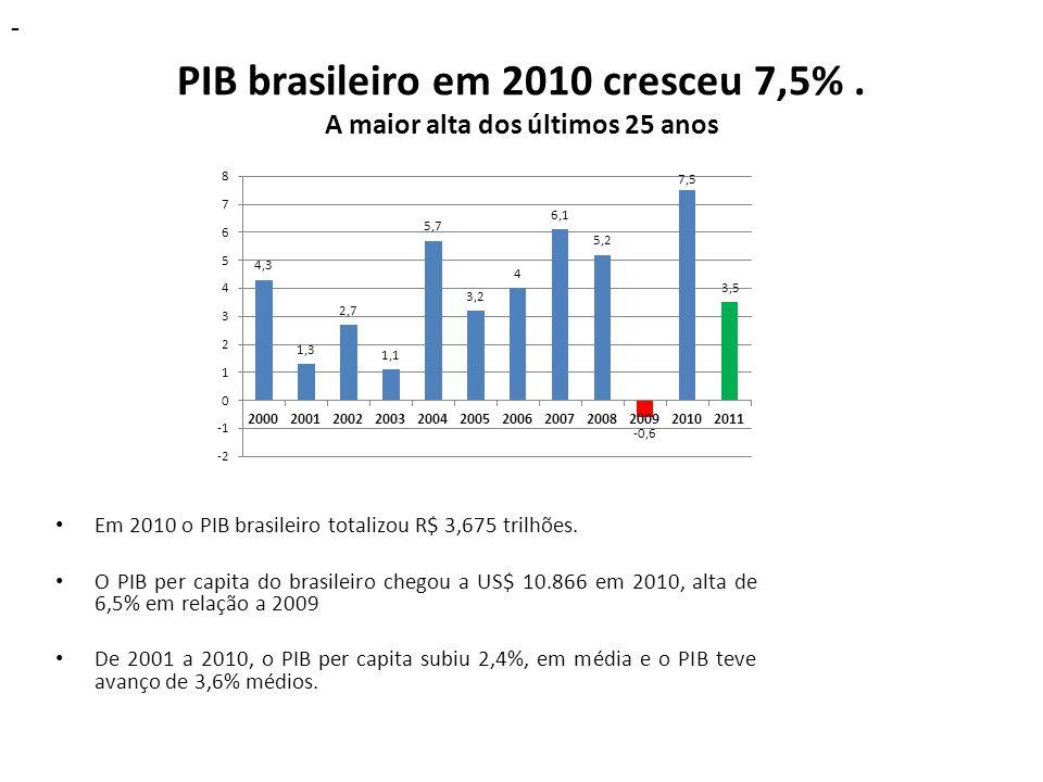 PIB brasileiro em 2010 cresceu 7,5% . A maior alta dos últimos 25 anos