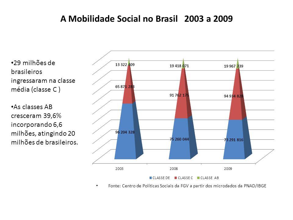 A Mobilidade Social no Brasil 2003 a 2009