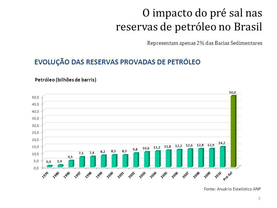 reservas de petróleo no Brasil