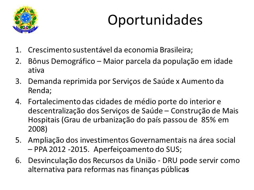 Oportunidades Crescimento sustentável da economia Brasileira;