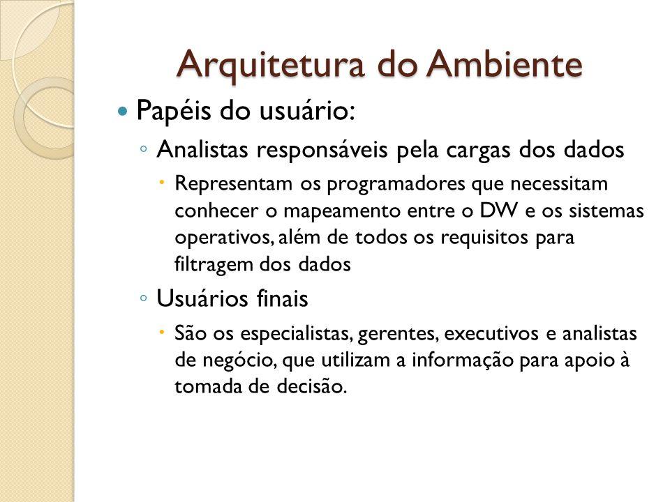 Arquitetura do Ambiente