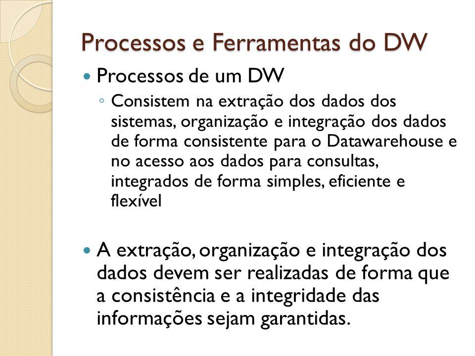 Processos e Ferramentas do DW