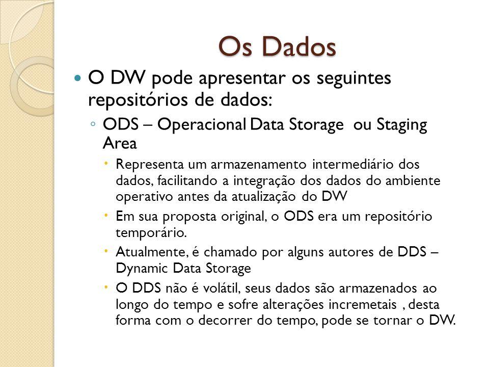 Os Dados O DW pode apresentar os seguintes repositórios de dados: