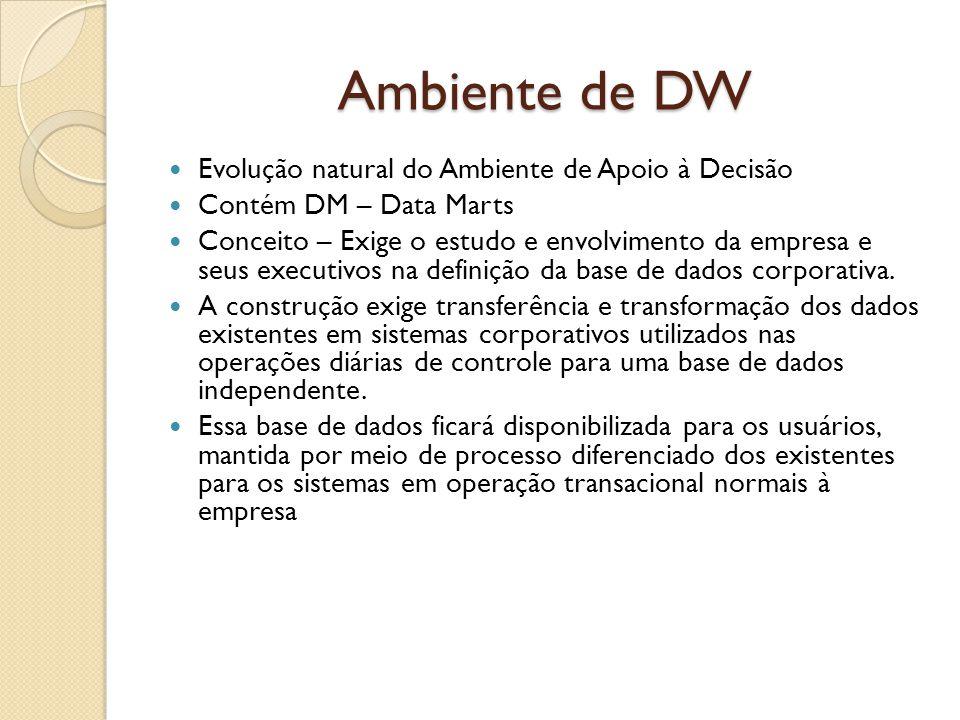 Ambiente de DW Evolução natural do Ambiente de Apoio à Decisão