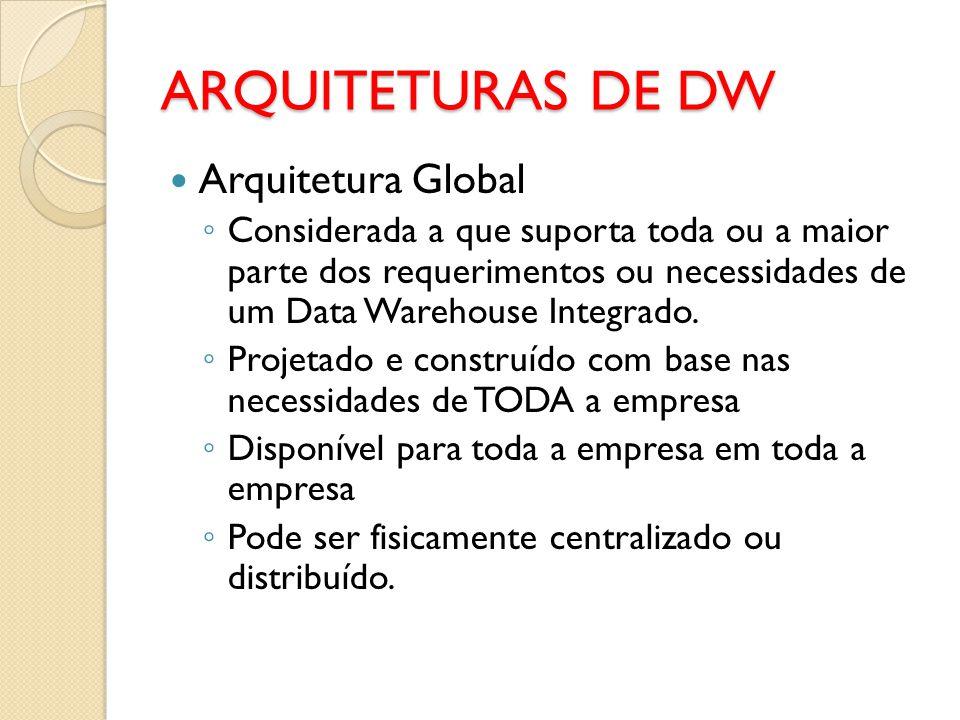 ARQUITETURAS DE DW Arquitetura Global