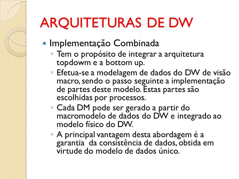 ARQUITETURAS DE DW Implementação Combinada
