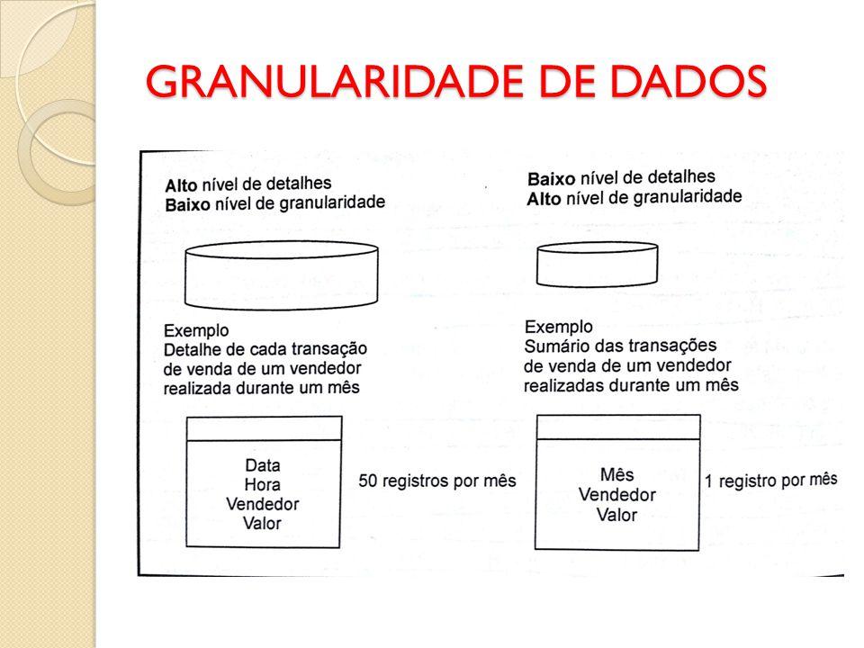 GRANULARIDADE DE DADOS
