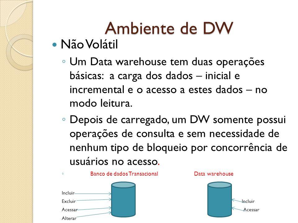 Ambiente de DW Não Volátil